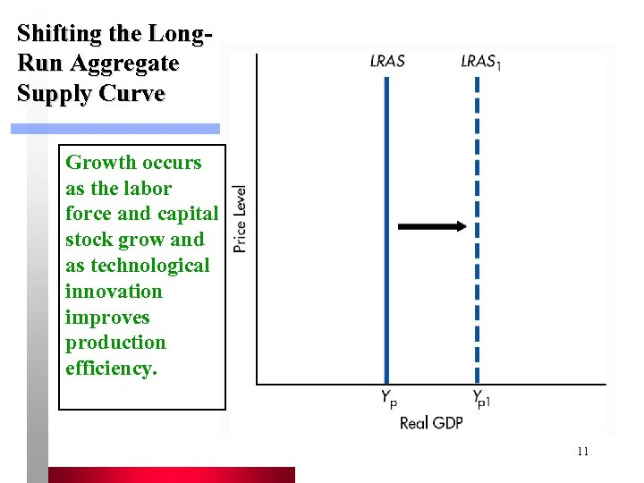 Shifting the Long. Run Aggregate Supply Curve Growth occurs as the labor force and