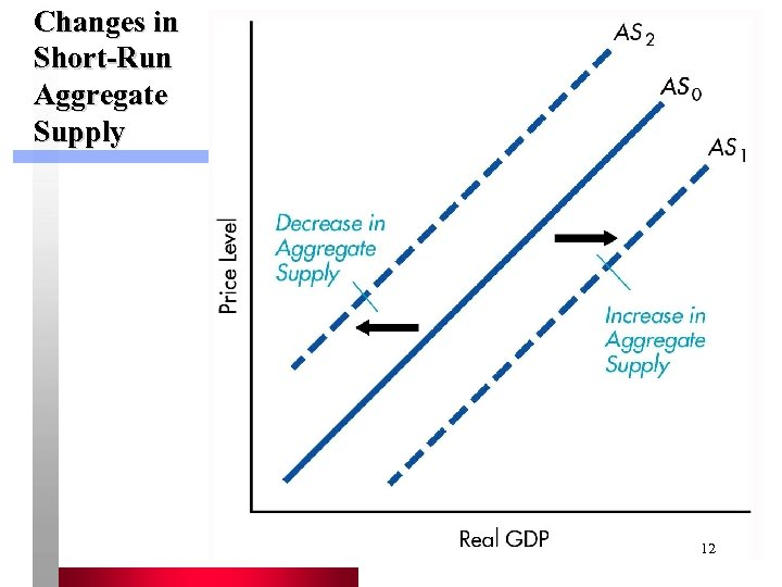 Changes in Short-Run Aggregate Supply 12