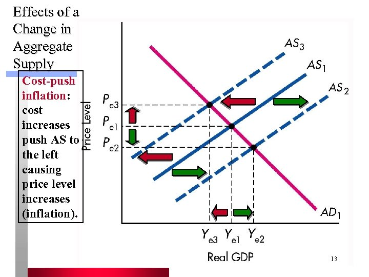 Effects of a Change in Aggregate Supply Cost-push inflation: cost increases push AS to