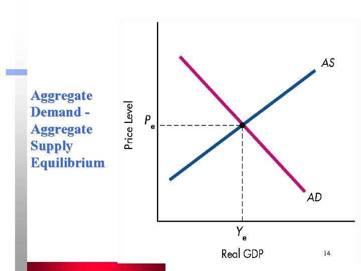 Aggregate Demand Aggregate Supply Equilibrium 14
