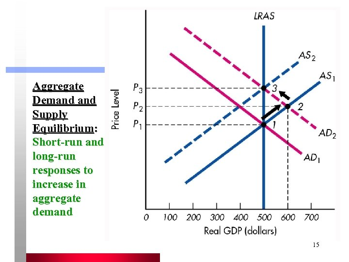 Aggregate Demand Supply Equilibrium: Short-run and long-run responses to increase in aggregate demand 15