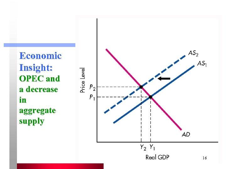 Economic Insight: OPEC and a decrease in aggregate supply 16