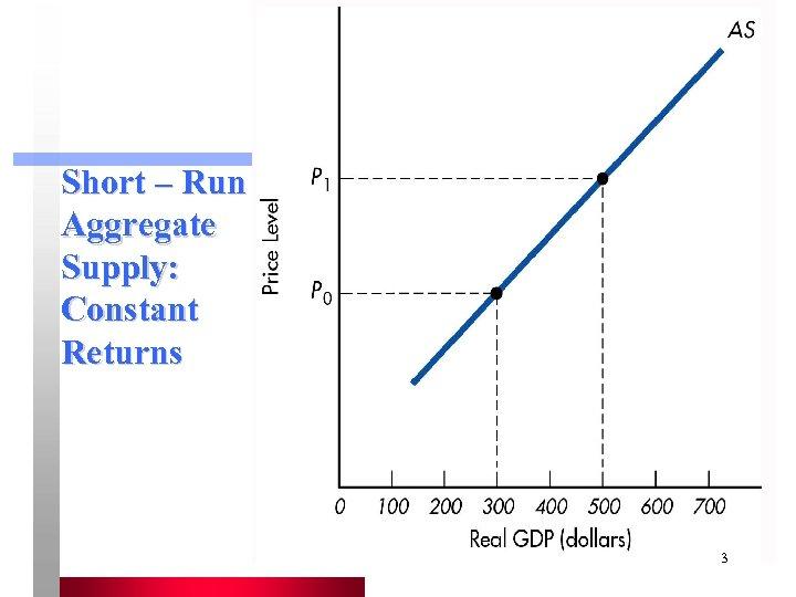 Short – Run Aggregate Supply: Constant Returns 3