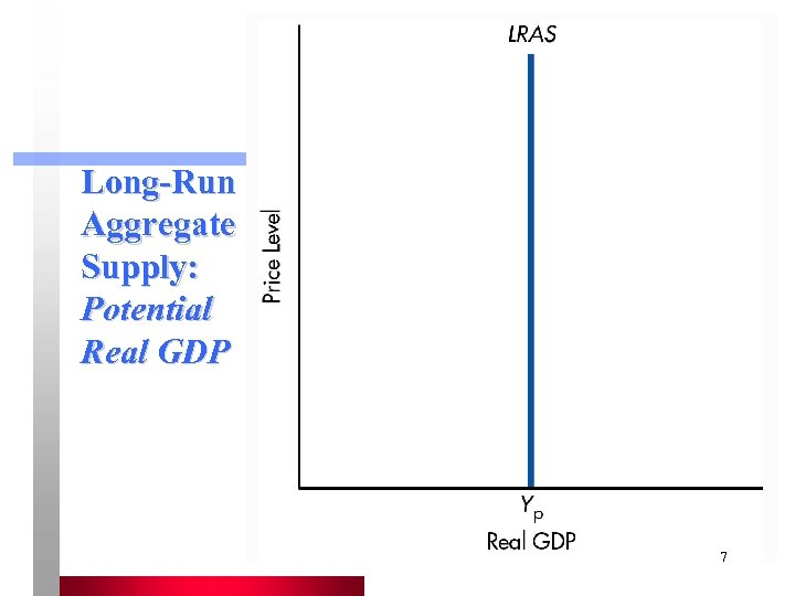 Long-Run Aggregate Supply: Potential Real GDP 7