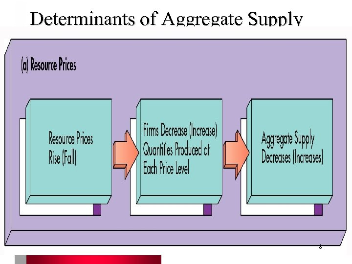 Determinants of Aggregate Supply 8