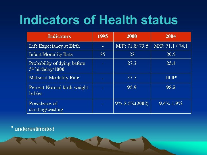 Indicators of Health status Indicators 1995 2000 2004 - M/F: 71. 8/ 73. 5