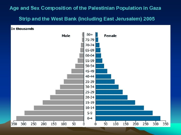 Age and Sex Composition of the Palestinian Population in Gaza Strip and the West