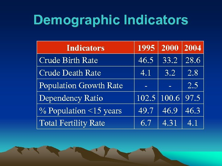 Demographic Indicators Crude Birth Rate Crude Death Rate Population Growth Rate Dependency Ratio %
