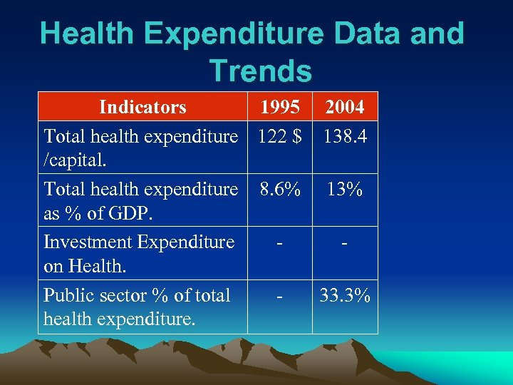 Health Expenditure Data and Trends Indicators 1995 2004 Total health expenditure 122 $ 138.