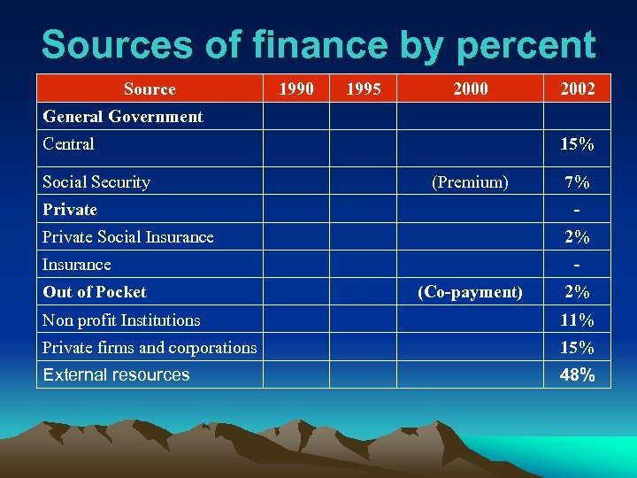 Sources of finance by percent Source 1990 1995 2000 2002 General Government Central Social