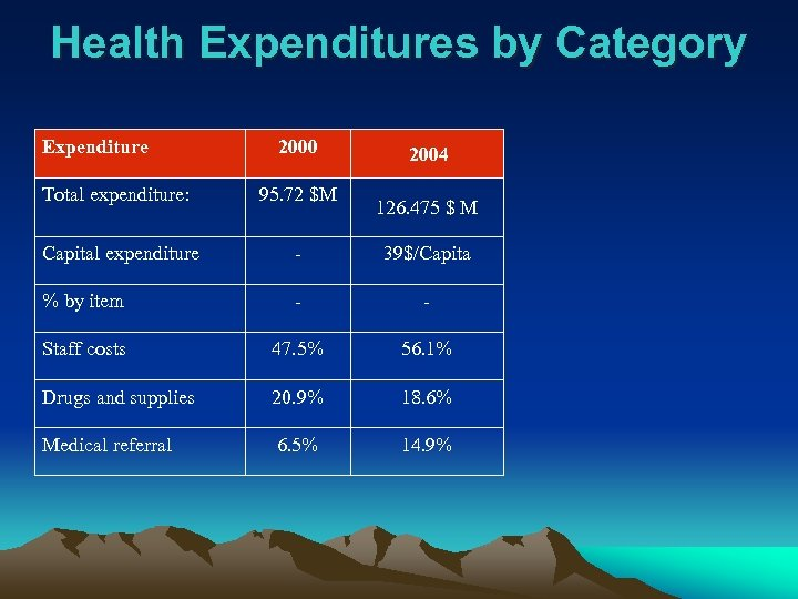 Health Expenditures by Category Expenditure 2000 2004 Total expenditure: 95. 72 $M Capital expenditure