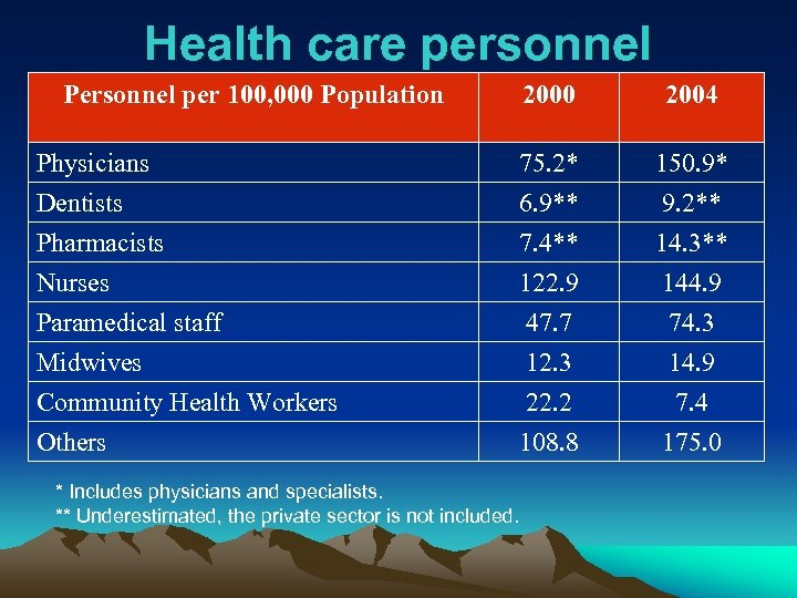 Health care personnel Personnel per 100, 000 Population 2000 2004 Physicians Dentists 75. 2*