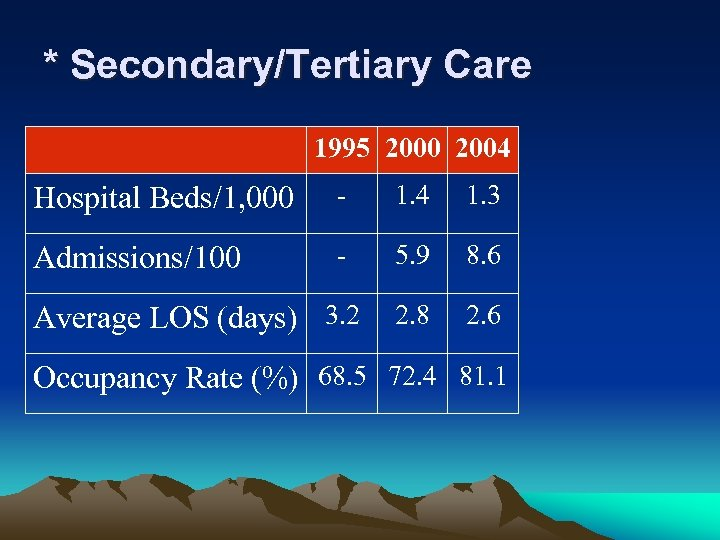 * Secondary/Tertiary Care 1995 2000 2004 Hospital Beds/1, 000 - 1. 4 1. 3