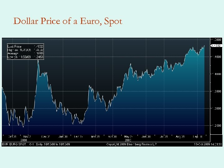 Dollar Price of a Euro, Spot