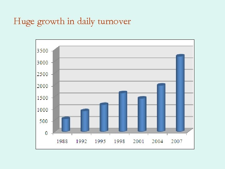 Huge growth in daily turnover