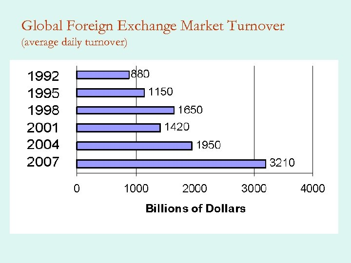 Global Foreign Exchange Market Turnover (average daily turnover)