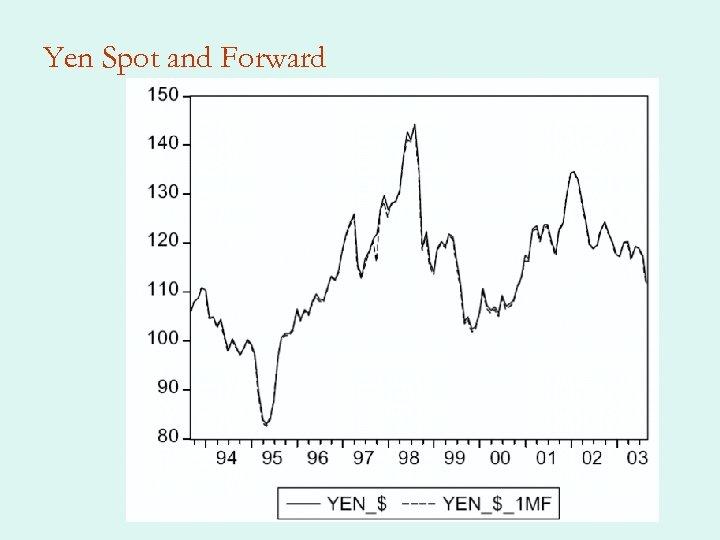 Yen Spot and Forward
