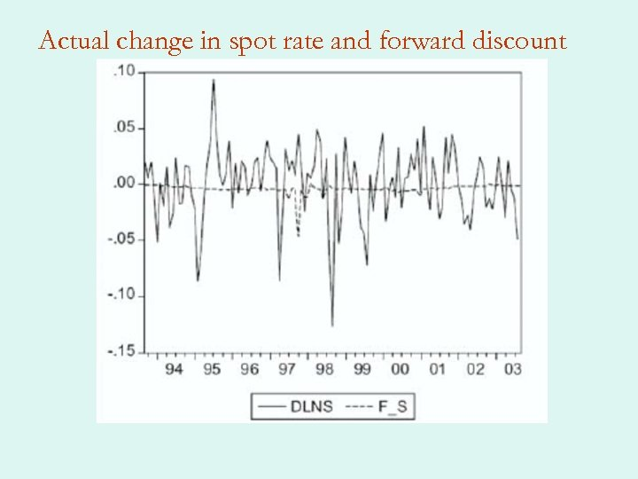 Actual change in spot rate and forward discount