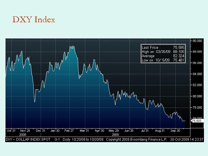 DXY Index