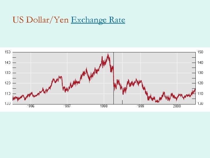 US Dollar/Yen Exchange Rate