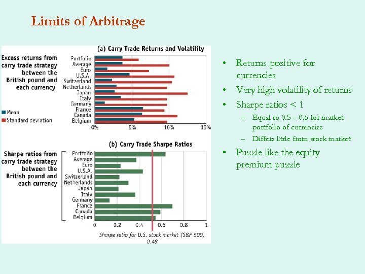 Limits of Arbitrage • Returns positive for currencies • Very high volatility of returns