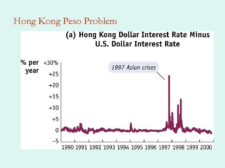 Hong Kong Peso Problem