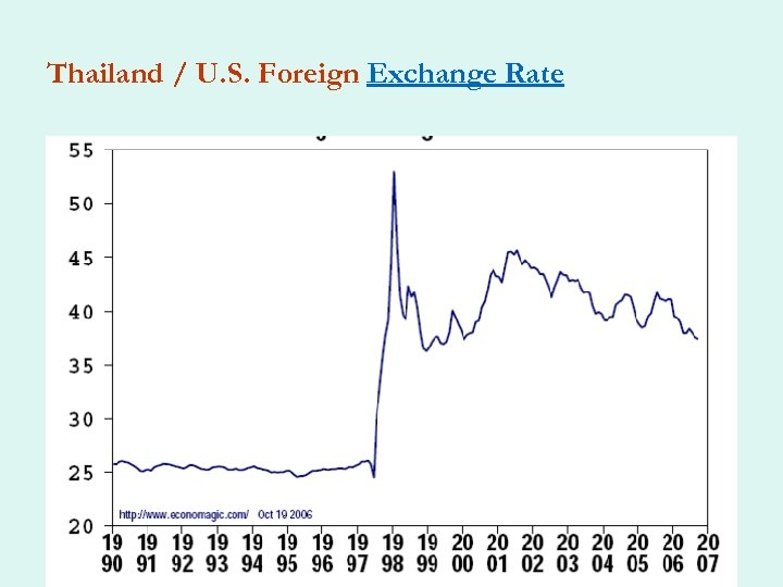 Thailand / U. S. Foreign Exchange Rate