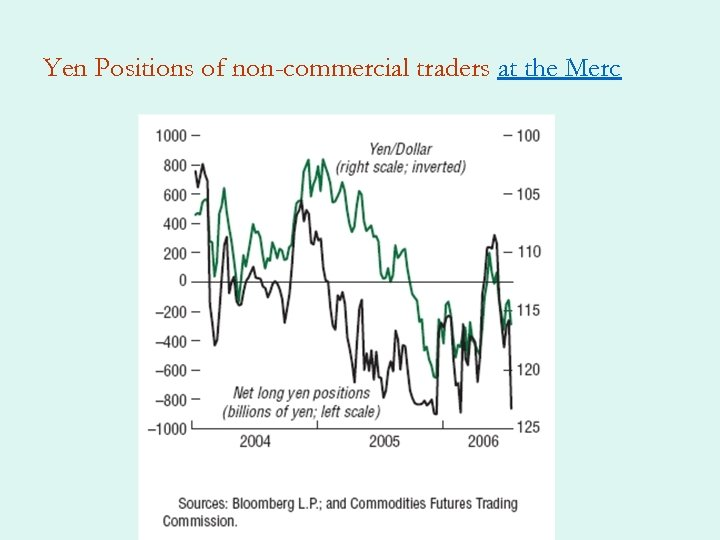 Yen Positions of non-commercial traders at the Merc