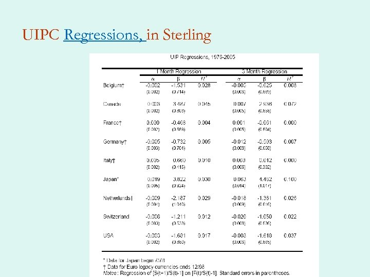 UIPC Regressions, in Sterling