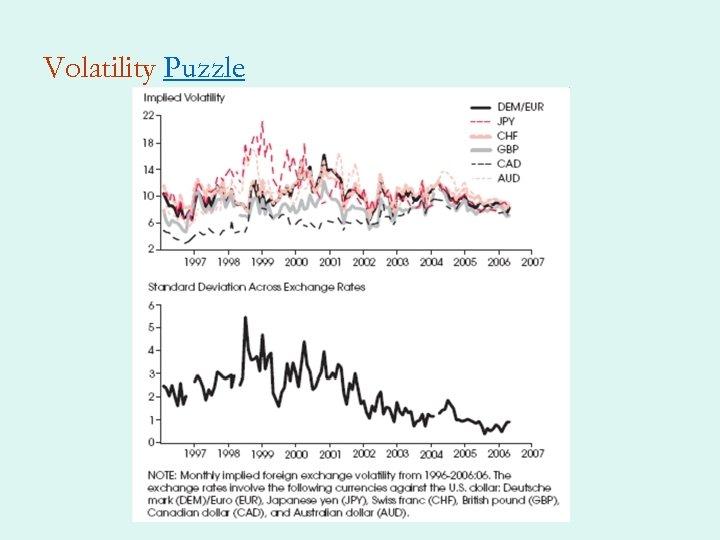 Volatility Puzzle