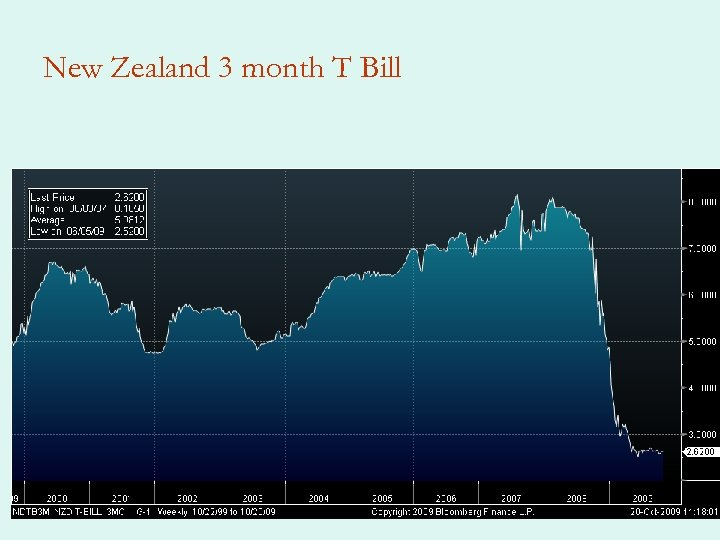 New Zealand 3 month T Bill