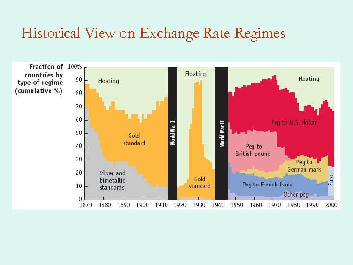 Historical View on Exchange Rate Regimes
