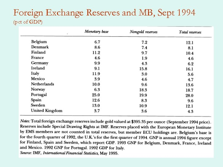 Foreign Exchange Reserves and MB, Sept 1994 (pct of GDP)