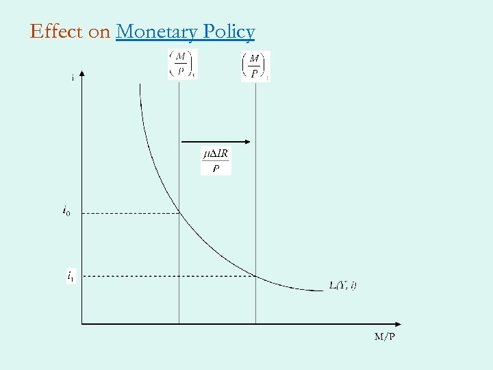 Effect on Monetary Policy