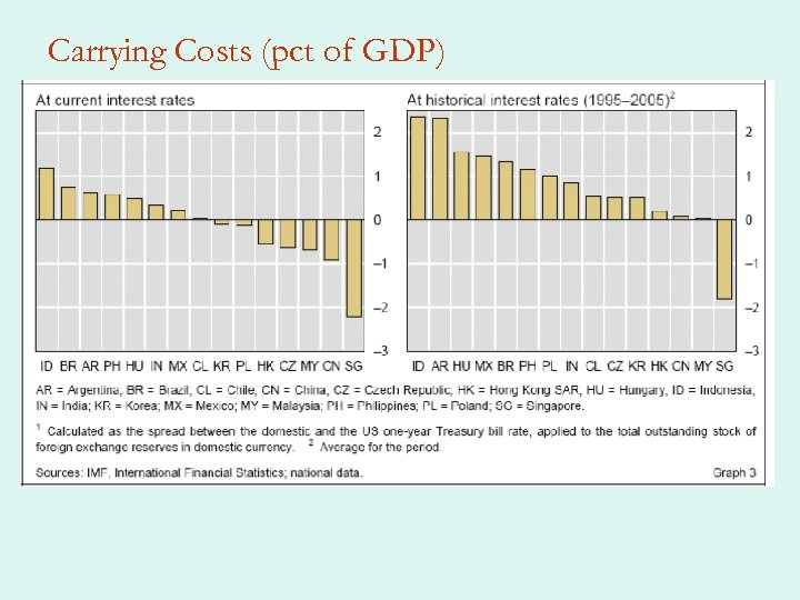 Carrying Costs (pct of GDP)