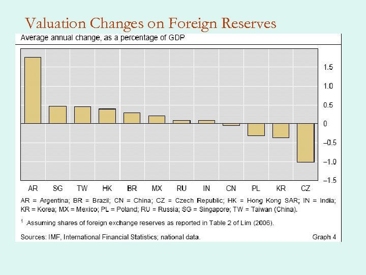 Valuation Changes on Foreign Reserves