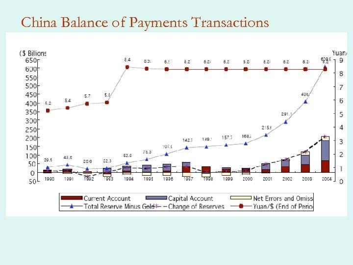 China Balance of Payments Transactions