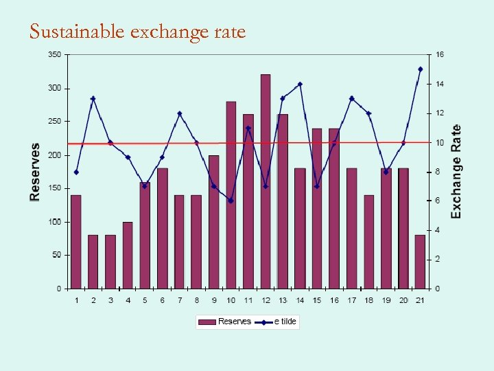 Sustainable exchange rate