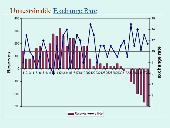 Unsustainable Exchange Rate