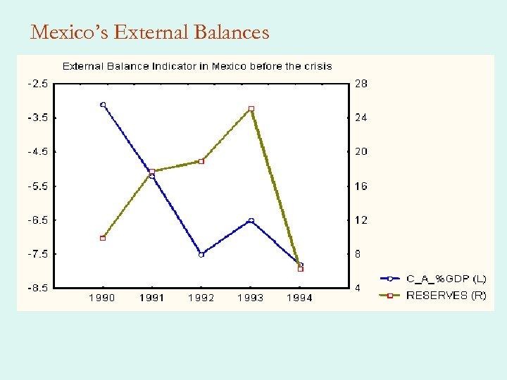 Mexico's External Balances