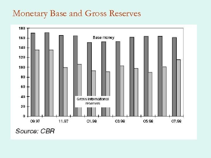 Monetary Base and Gross Reserves