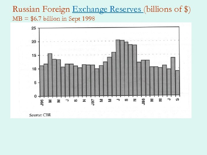 Russian Foreign Exchange Reserves (billions of $) MB = $6. 7 billion in Sept