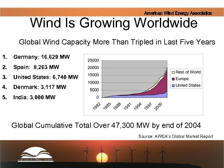 American Wind Energy Association Wind Is Growing Worldwide Global Wind Capacity More Than Tripled