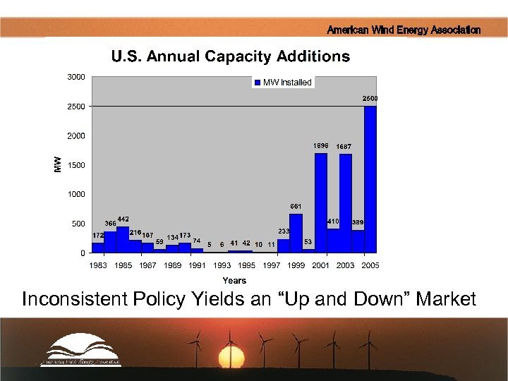 """American Wind Energy Association Inconsistent Policy Yields an """"Up and Down"""" Market"""