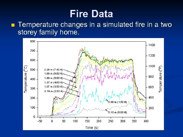 Fire Data n Temperature changes in a simulated fire in a two storey family