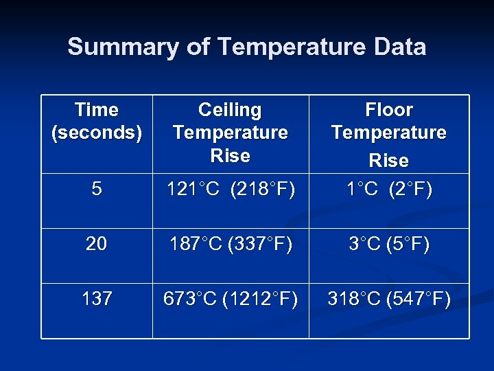 Summary of Temperature Data Time (seconds) Ceiling Temperature Rise 5 121°C (218°F) Floor Temperature