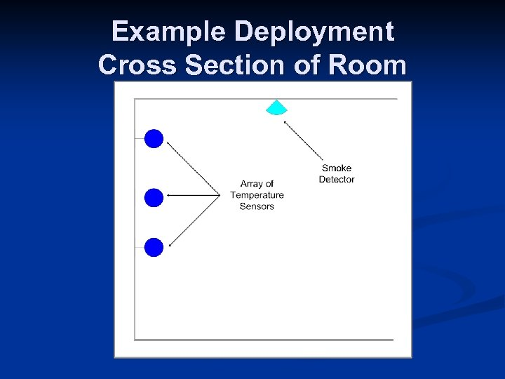 Example Deployment Cross Section of Room