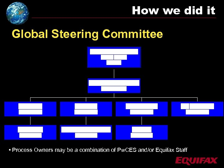 How we did it Global Steering Committee • Process Owners may be a combination