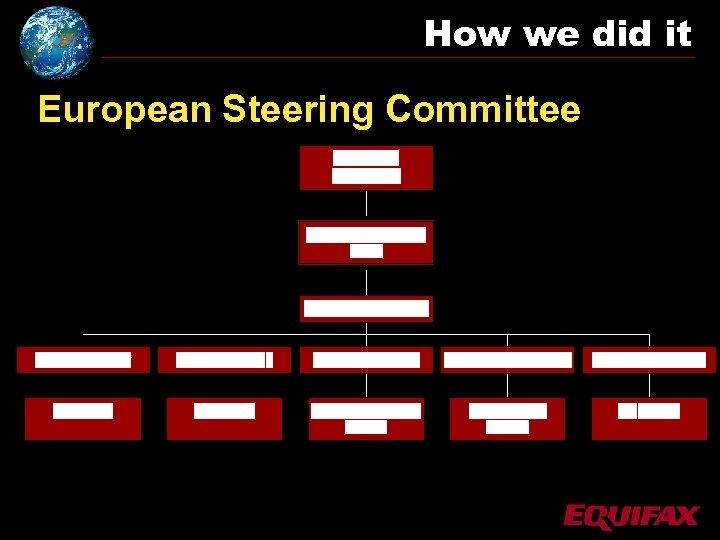 How we did it European Steering Committee
