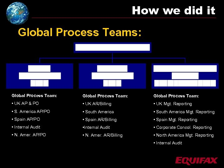 How we did it Global Process Teams: Global Process Team: • UK AP &